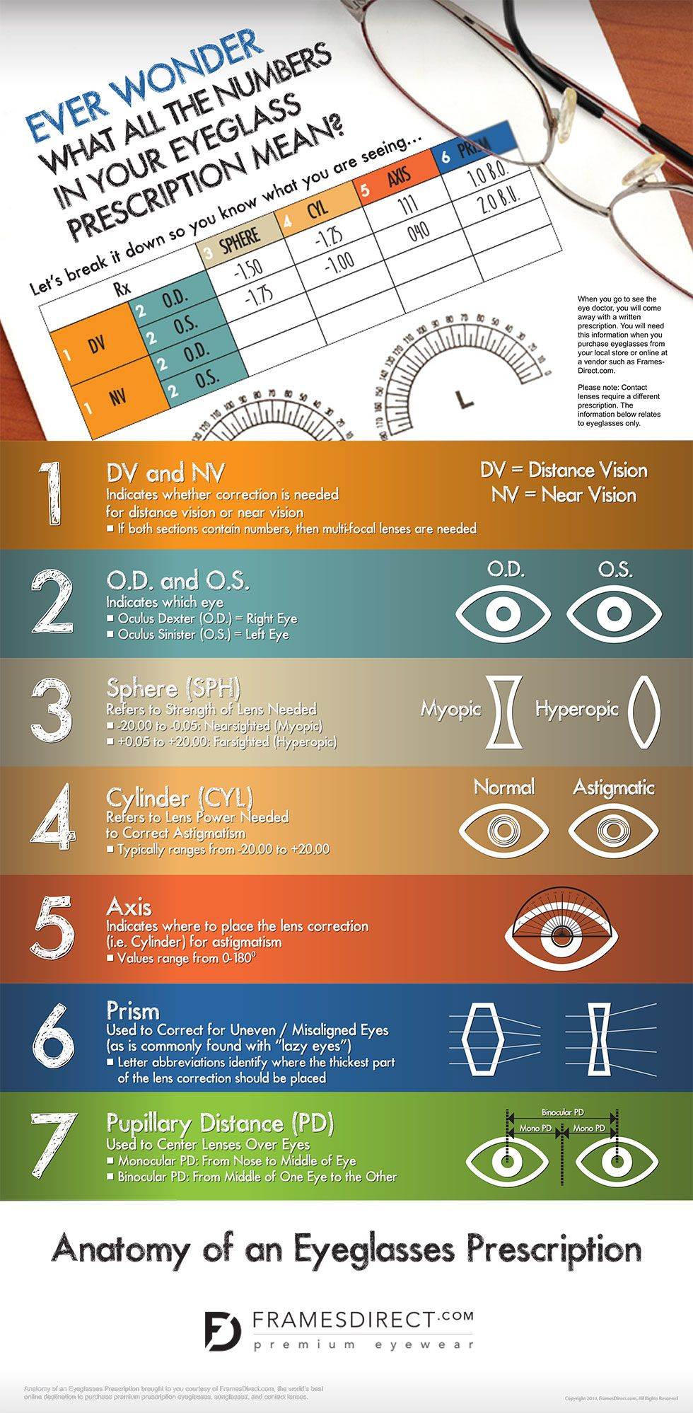How to Read Your Eyeglasses Prescription FramesDirect.com
