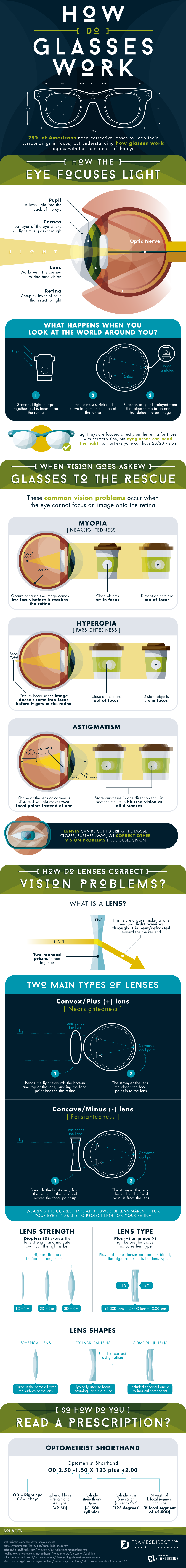 How Do Glasses Work Infographic